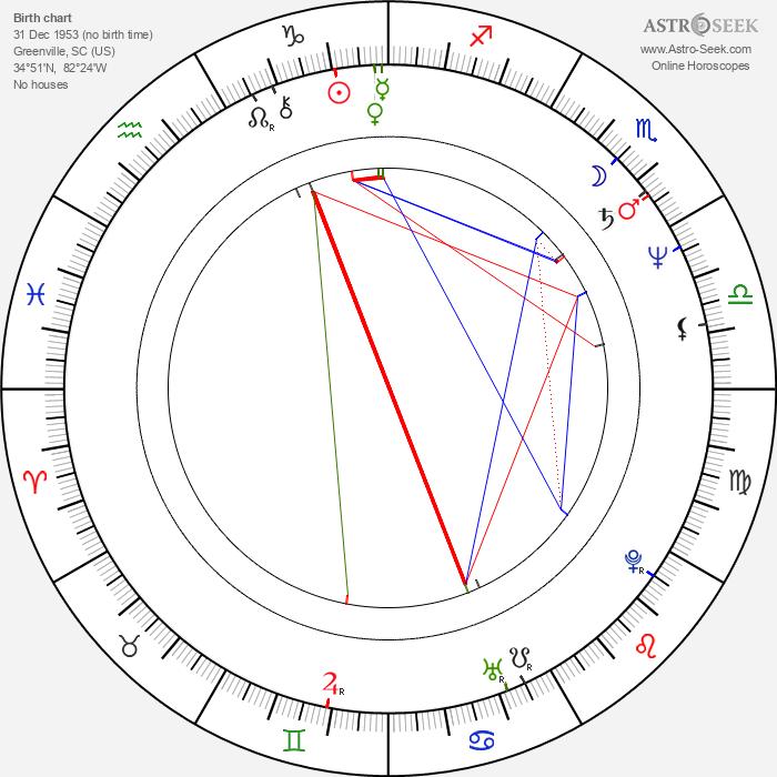 John Burton Jr. - Astrology Natal Birth Chart