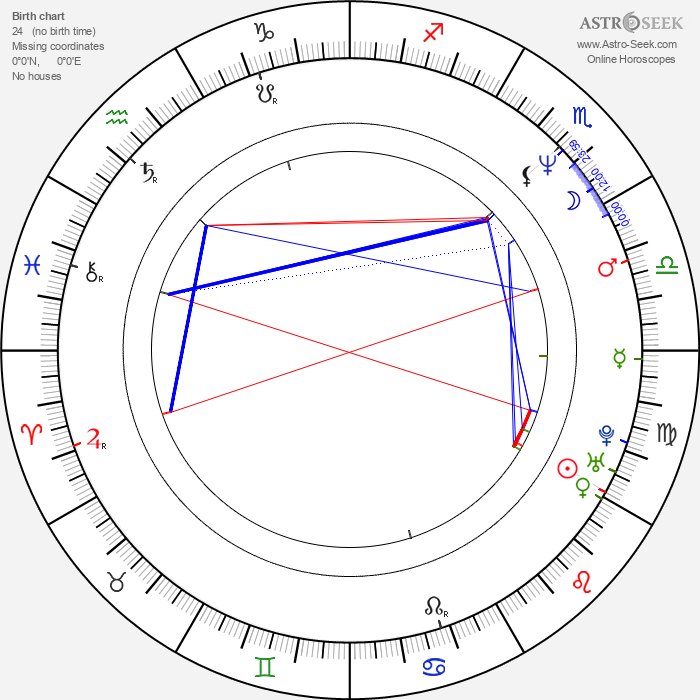 John Bush - Astrology Natal Birth Chart