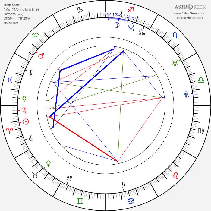 John Butler - Astrology Natal Birth Chart