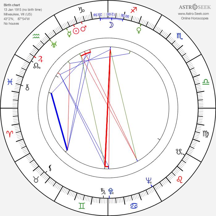 John C. Becher - Astrology Natal Birth Chart