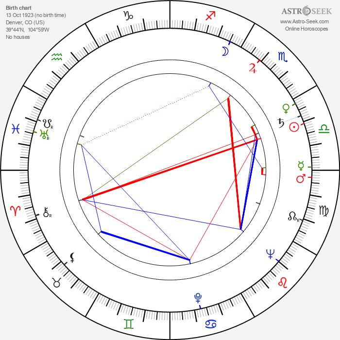 John C. Champion - Astrology Natal Birth Chart