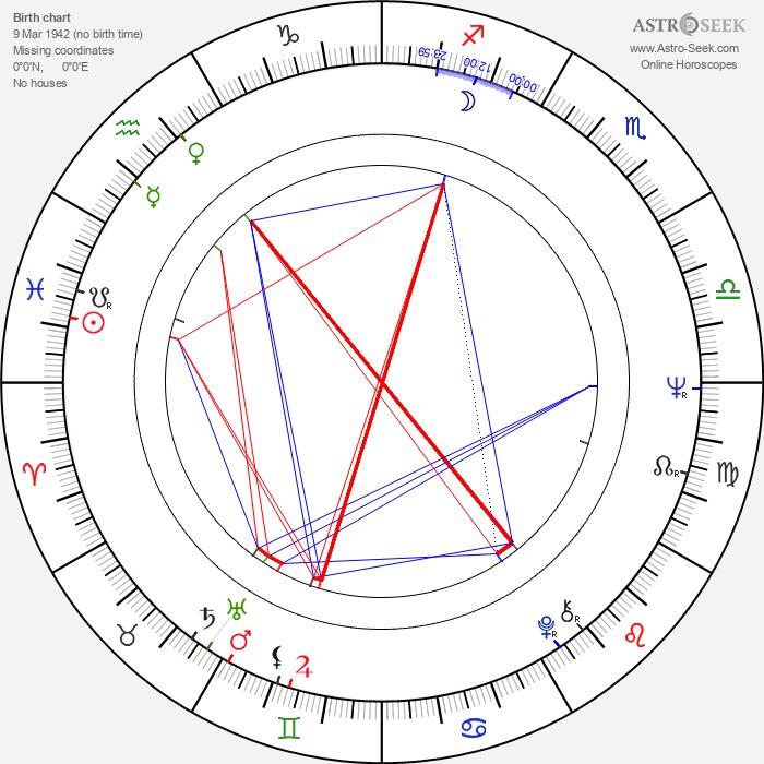 John Cale - Astrology Natal Birth Chart