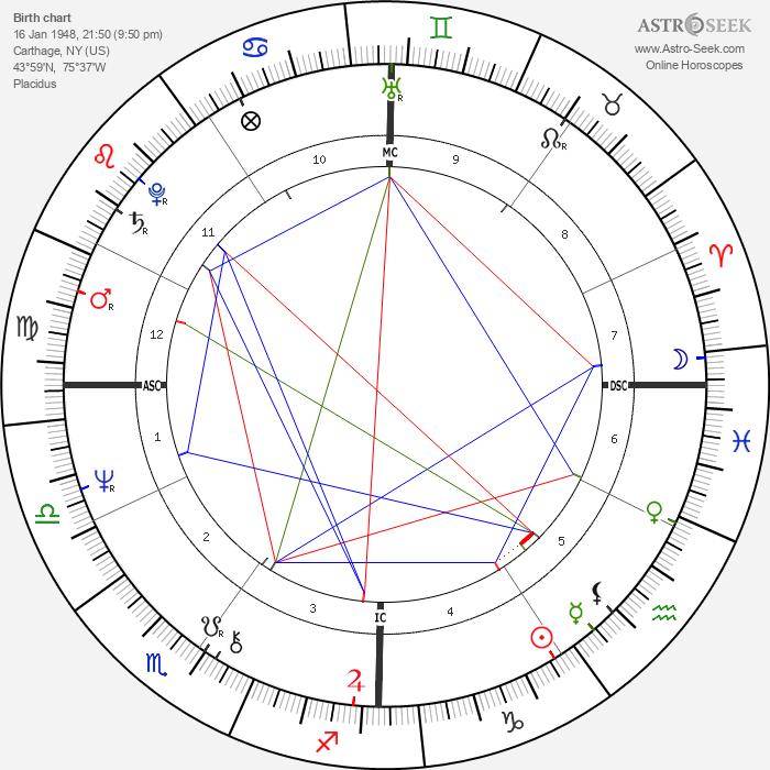 John Carpenter - Astrology Natal Birth Chart