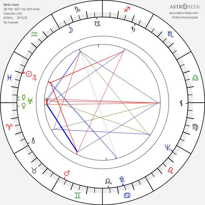 John Carson - Astrology Natal Birth Chart