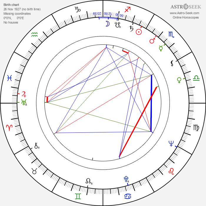 John Carter - Astrology Natal Birth Chart