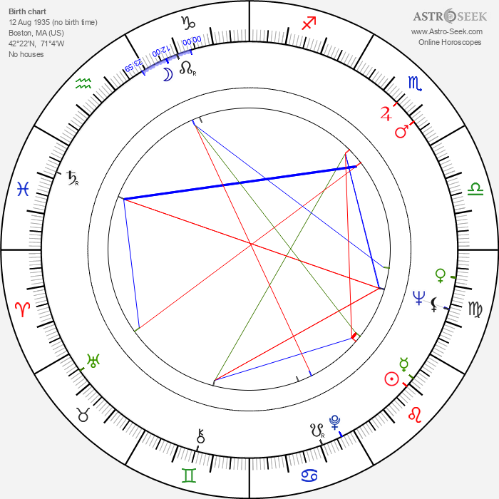 John Cazale - Astrology Natal Birth Chart