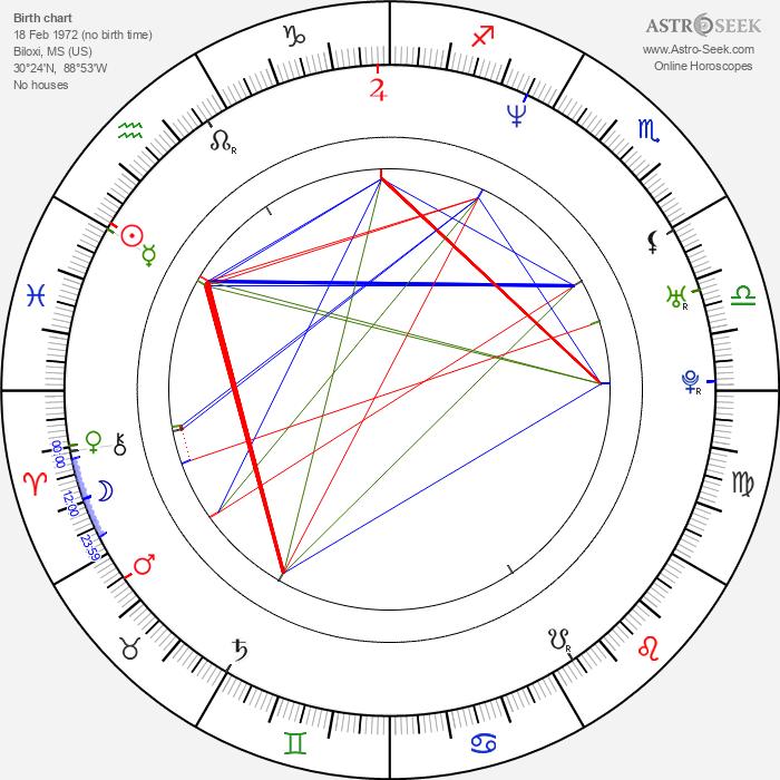 John Ceallach - Astrology Natal Birth Chart