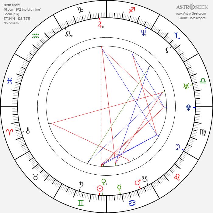 John Cho - Astrology Natal Birth Chart