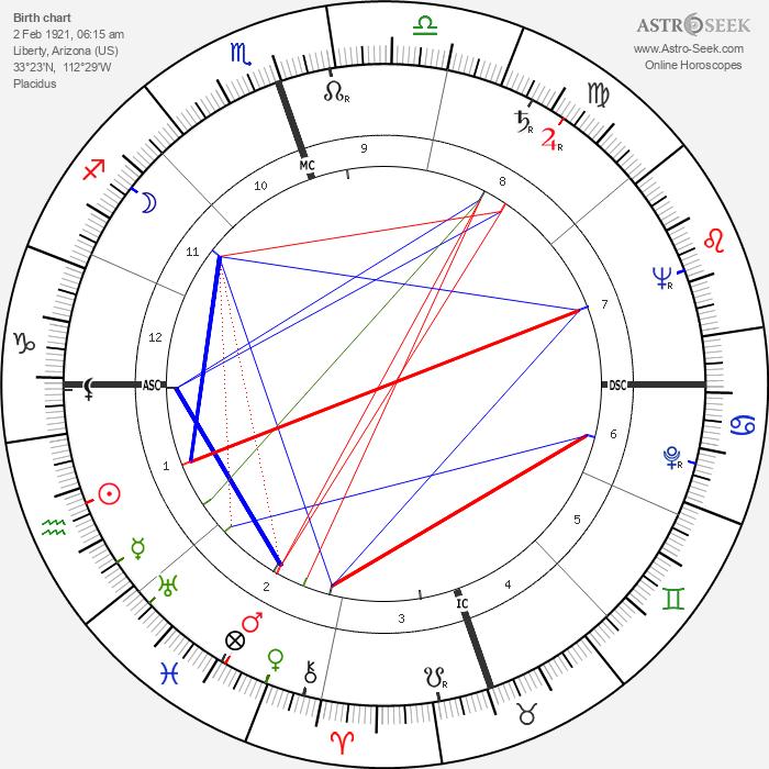 John Clarence Butler - Astrology Natal Birth Chart