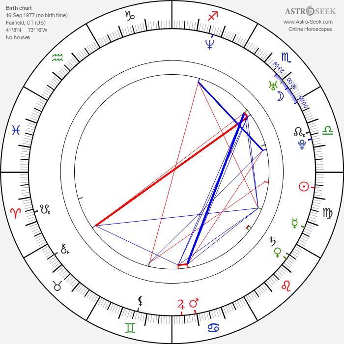 John Clayton Mayer - Astrology Natal Birth Chart