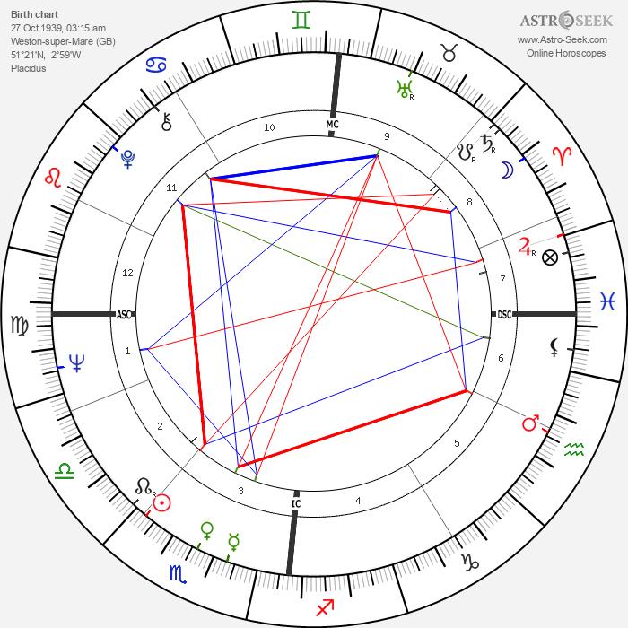 John Cleese - Astrology Natal Birth Chart