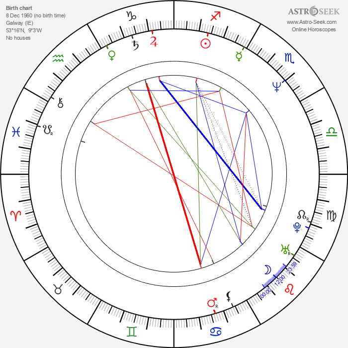John Comer - Astrology Natal Birth Chart