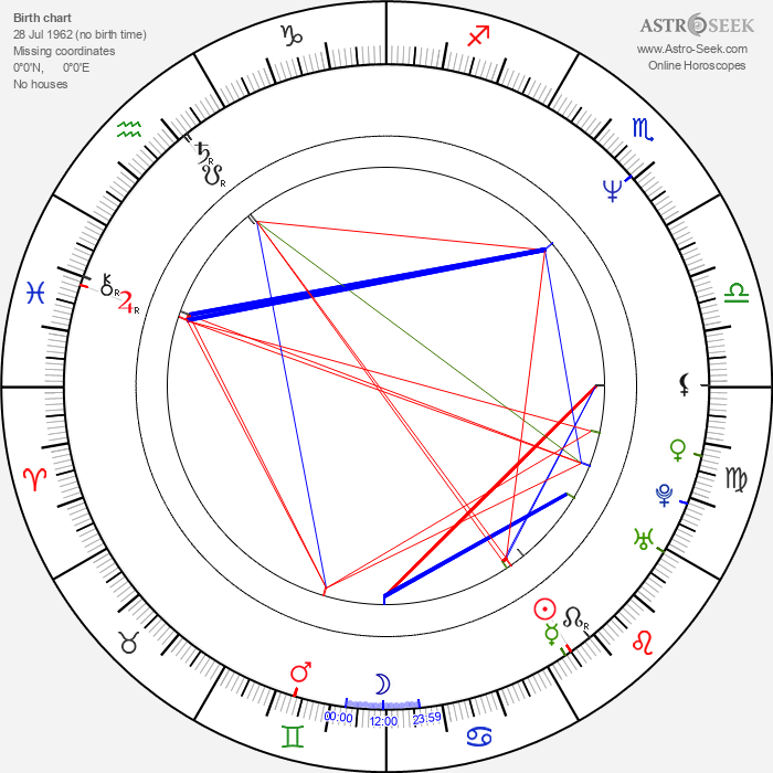 John Connelly - Astrology Natal Birth Chart