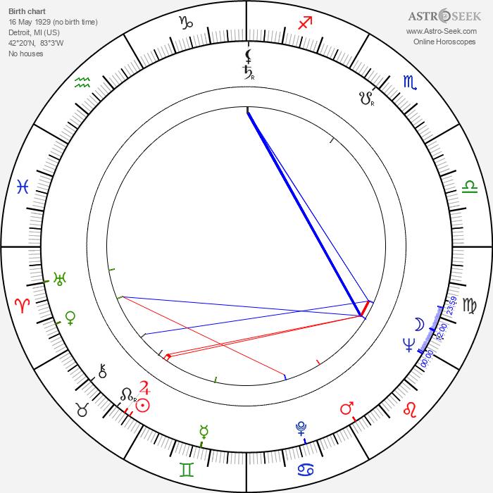 John Conyers - Astrology Natal Birth Chart