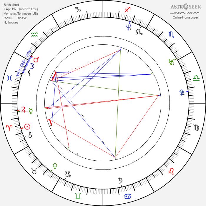 John Cooper - Astrology Natal Birth Chart