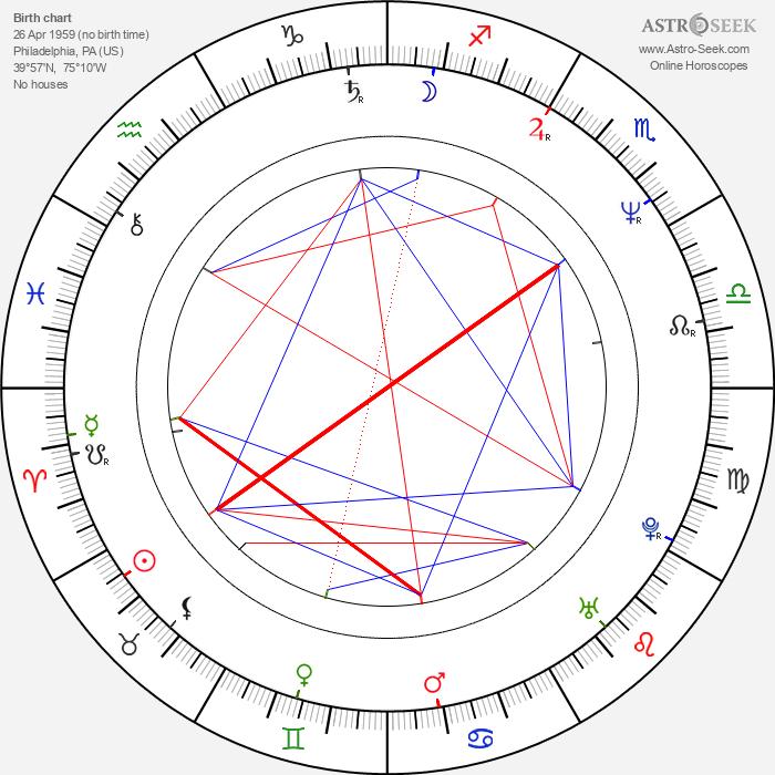 John Corabi - Astrology Natal Birth Chart