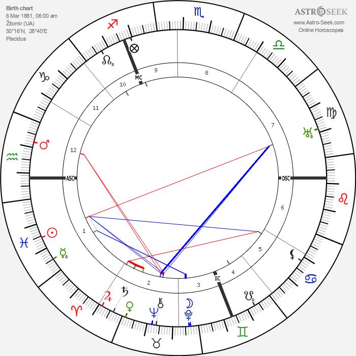 John Cournos - Astrology Natal Birth Chart