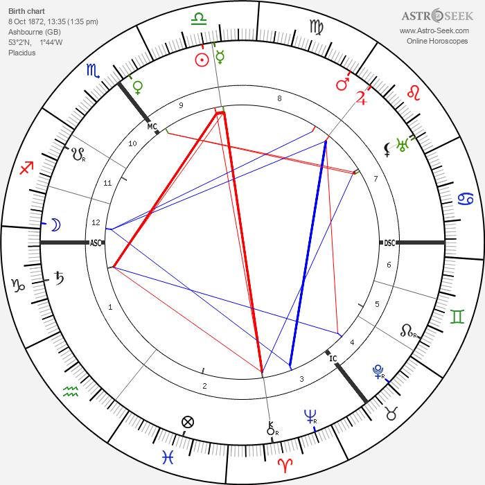 John Cowper Powys - Astrology Natal Birth Chart