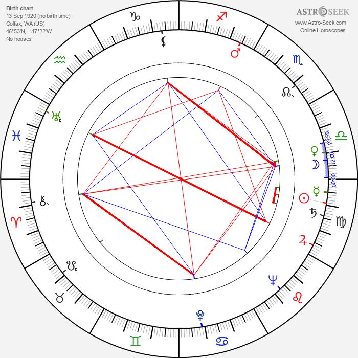 John Crawford - Astrology Natal Birth Chart