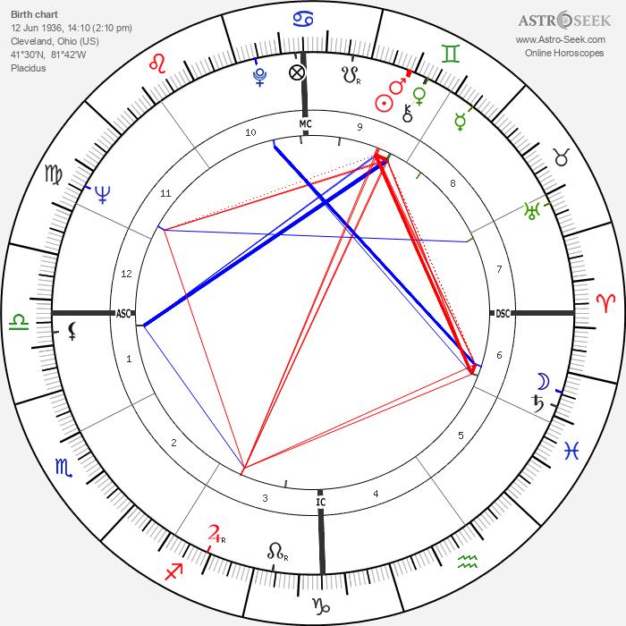 John Crittenden Sawhill - Astrology Natal Birth Chart