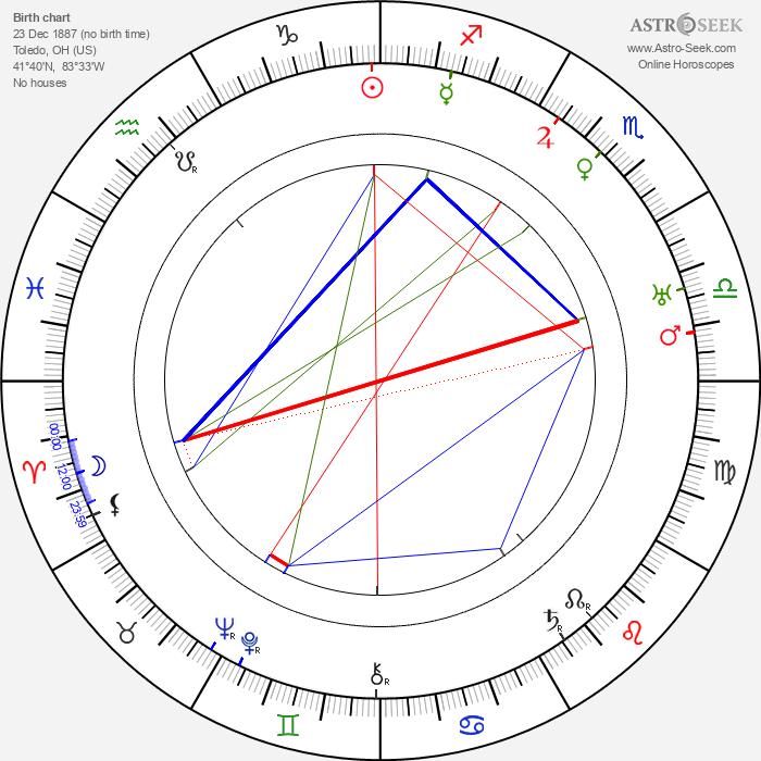 John Cromwell - Astrology Natal Birth Chart