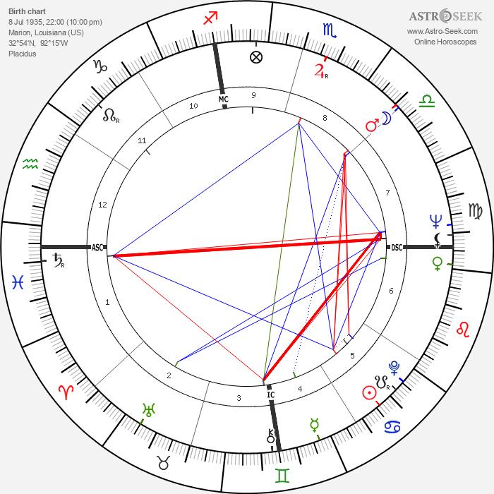 John Crow - Astrology Natal Birth Chart