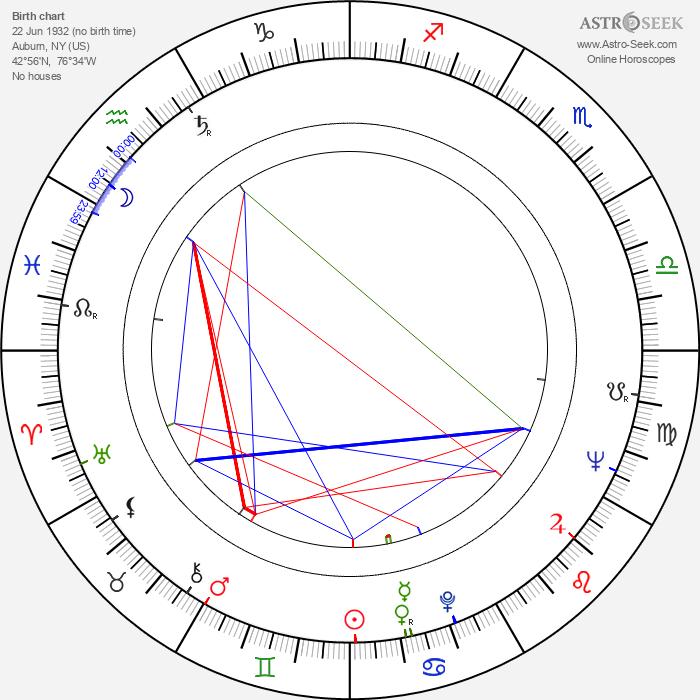 John Cunningham - Astrology Natal Birth Chart
