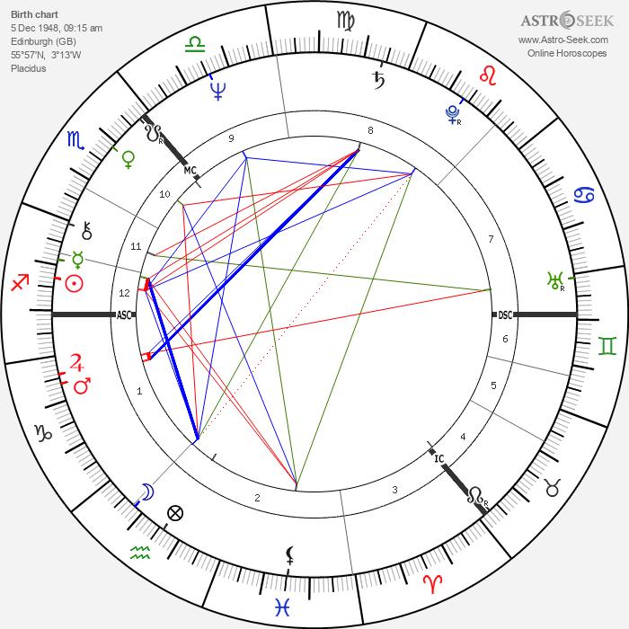 John D. Home-Robertson - Astrology Natal Birth Chart