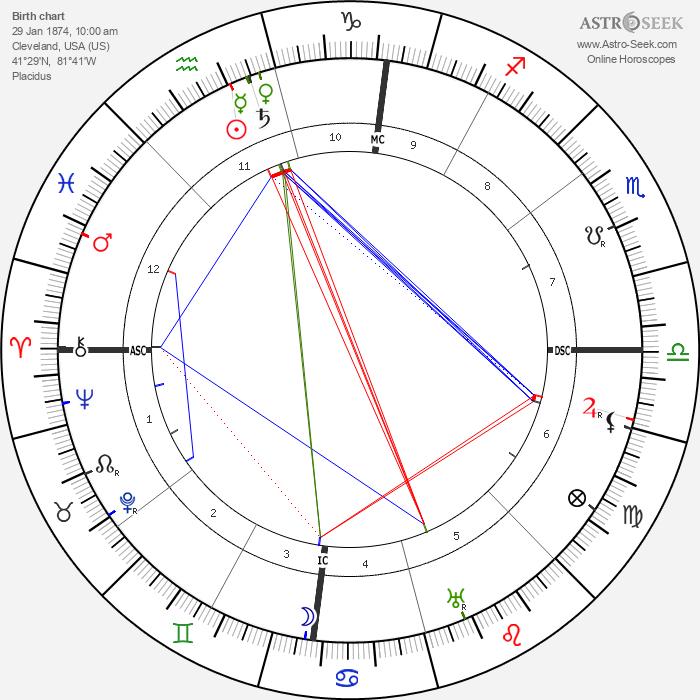 John D. Rockefeller Jr. - Astrology Natal Birth Chart