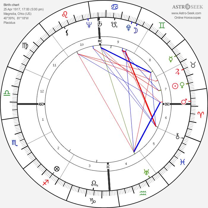 John Dagenhard - Astrology Natal Birth Chart