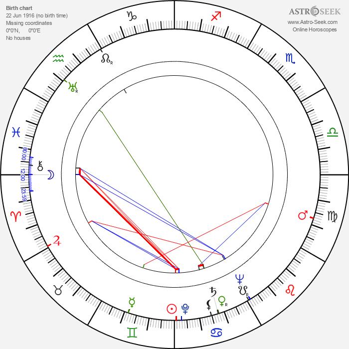 John Daheim - Astrology Natal Birth Chart