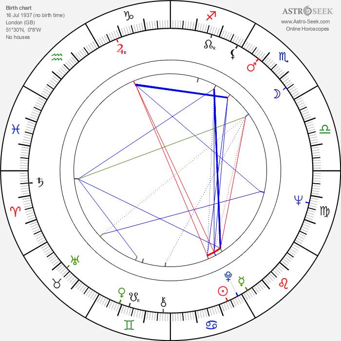 John Daly - Astrology Natal Birth Chart