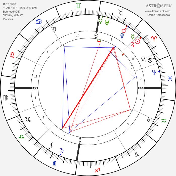John Davidson - Astrology Natal Birth Chart