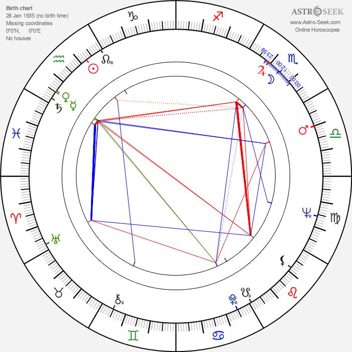 John Davis Chandler - Astrology Natal Birth Chart