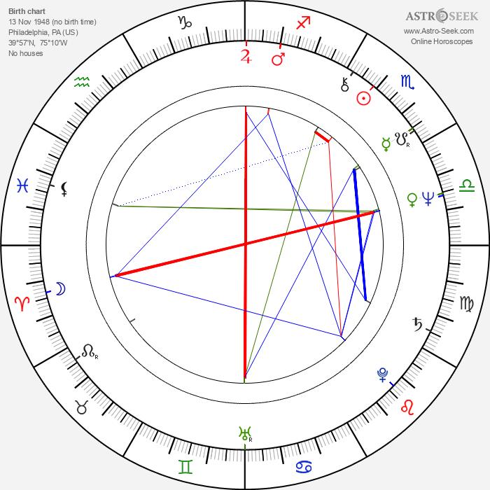 John de Lancie - Astrology Natal Birth Chart