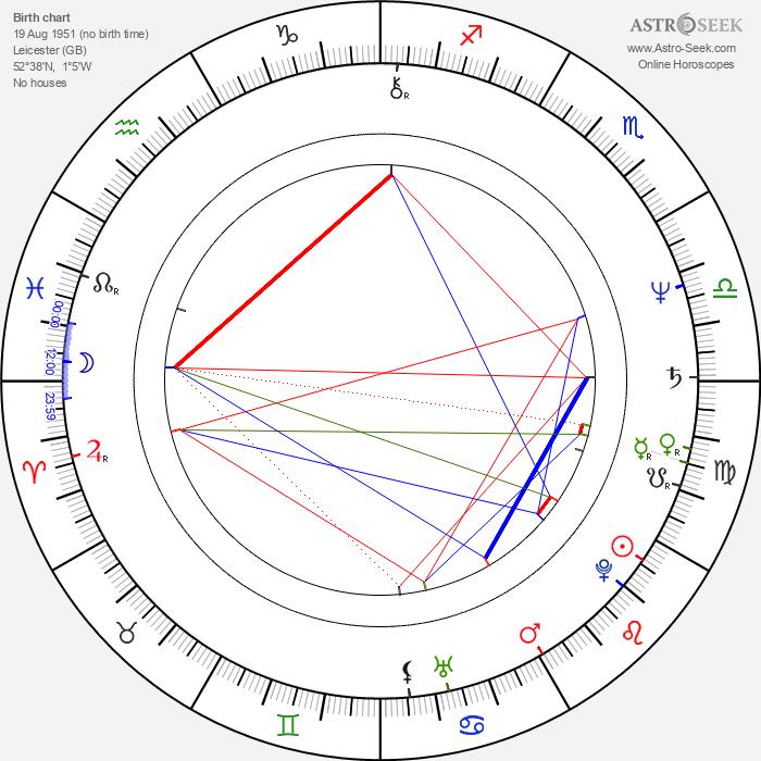 John Deacon - Astrology Natal Birth Chart