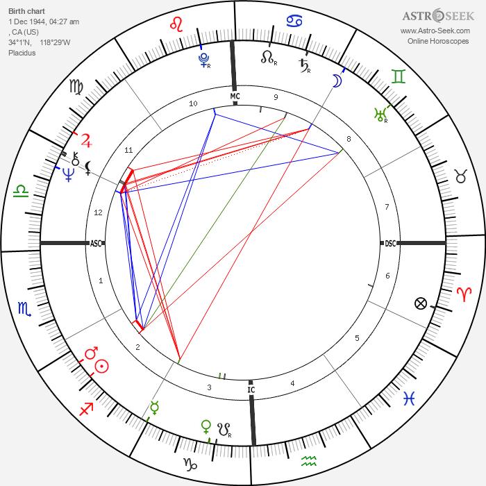 John Densmore - Astrology Natal Birth Chart