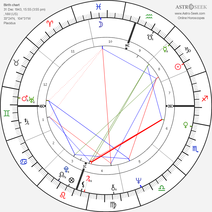 John Denver - Astrology Natal Birth Chart