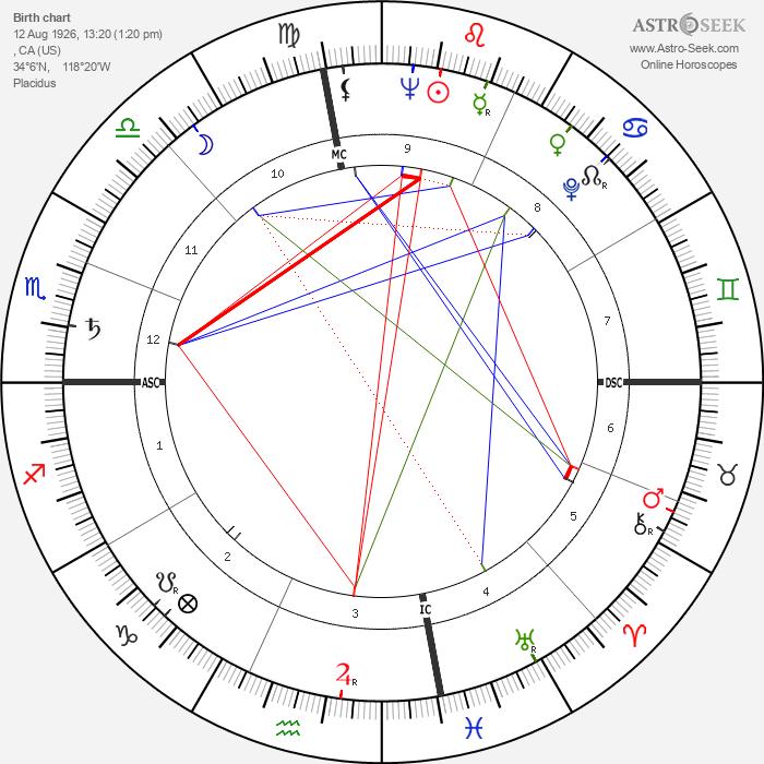 John Derek - Astrology Natal Birth Chart