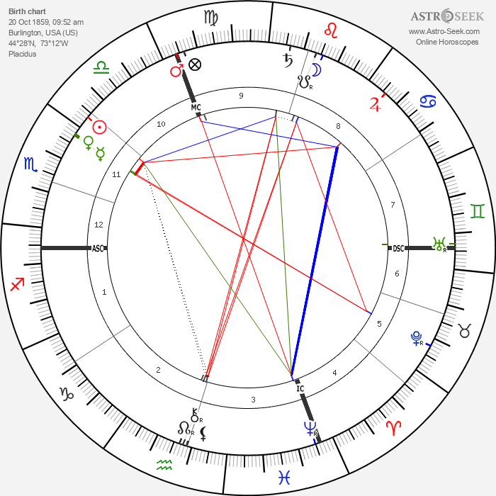 John Dewey - Astrology Natal Birth Chart