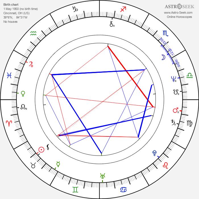 John Diehl - Astrology Natal Birth Chart