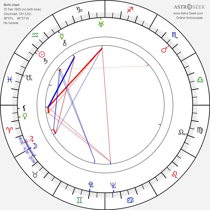 John Dierkes - Astrology Natal Birth Chart