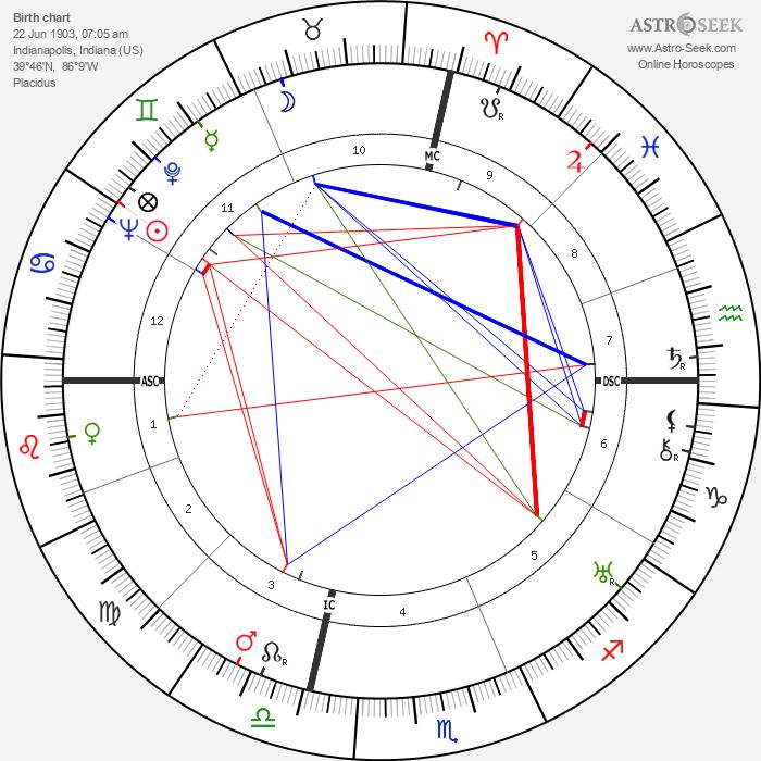 John Dillinger - Astrology Natal Birth Chart
