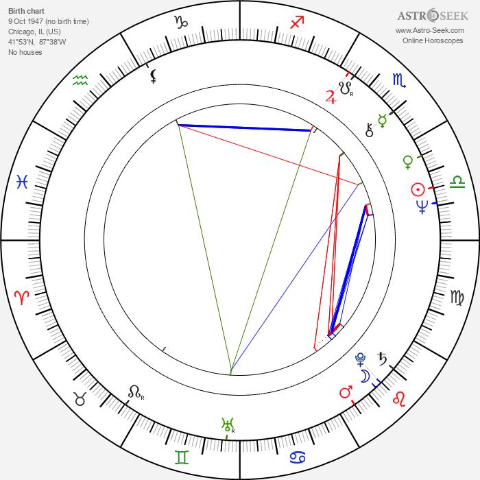 John Doolittle - Astrology Natal Birth Chart
