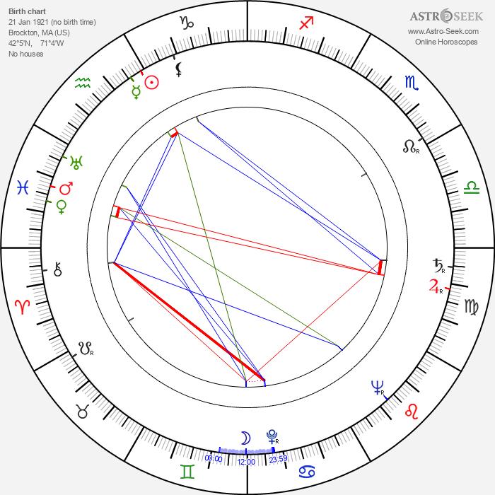John Doucette - Astrology Natal Birth Chart