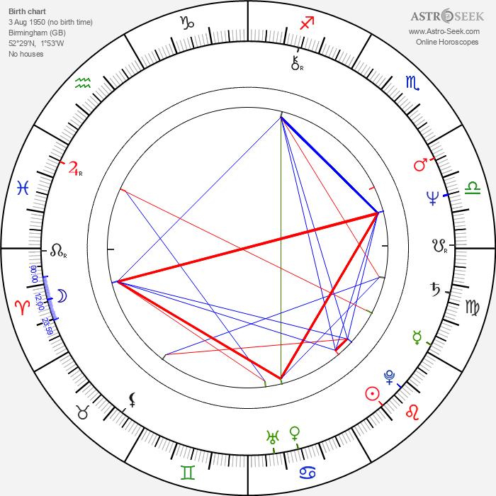 John Dowie - Astrology Natal Birth Chart