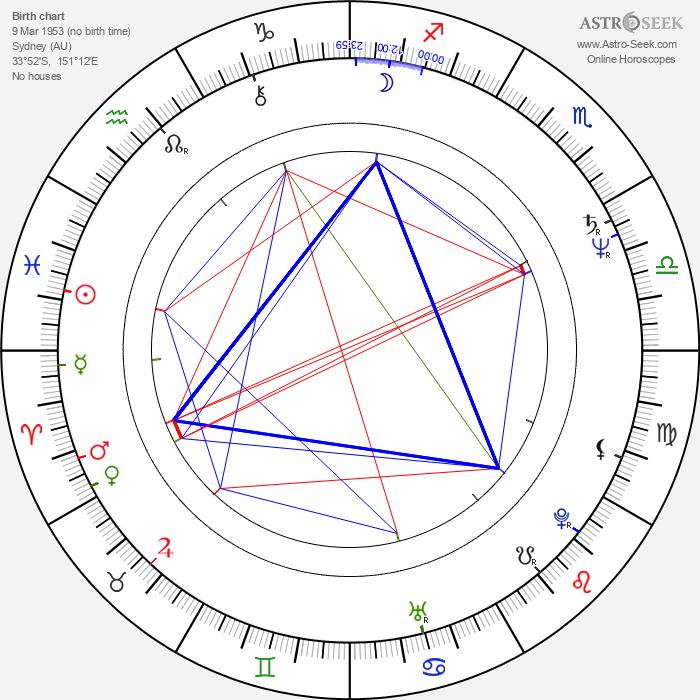 John Doyle - Astrology Natal Birth Chart