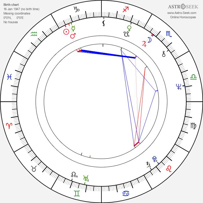 John Driver - Astrology Natal Birth Chart