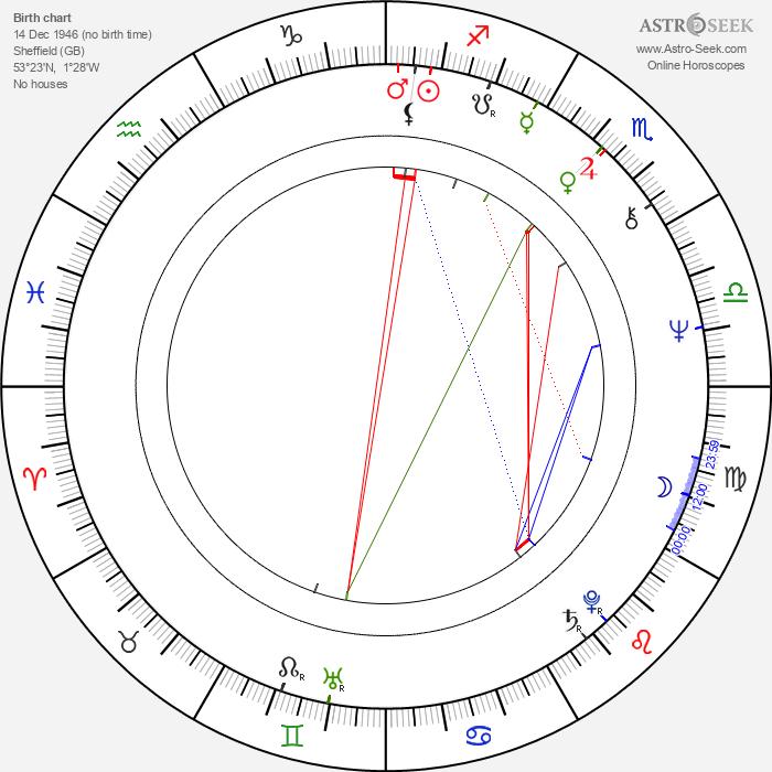 John Du Prez - Astrology Natal Birth Chart