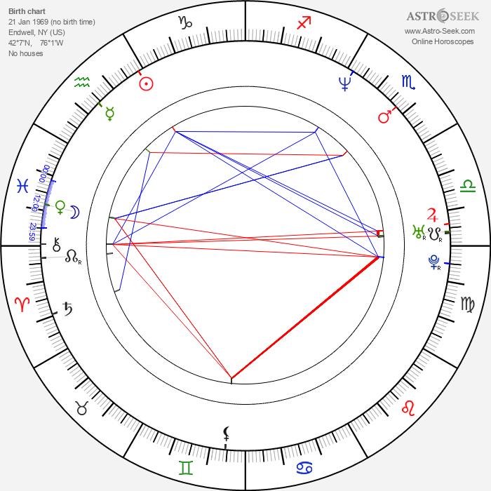 John Ducey - Astrology Natal Birth Chart